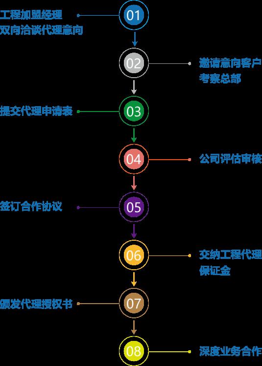 工程加盟代理流程